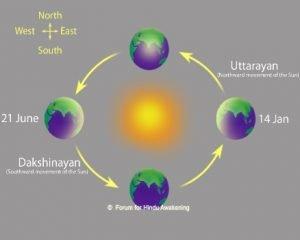 Why Makar Sankranti is celebrated